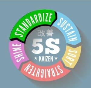 Kaizen Chart