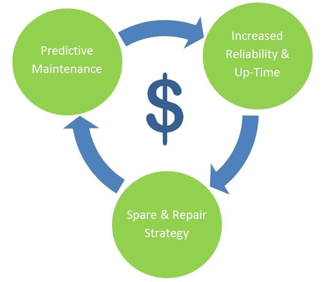 Recurring Revenue Graphic
