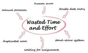 Wasted Time Effort
